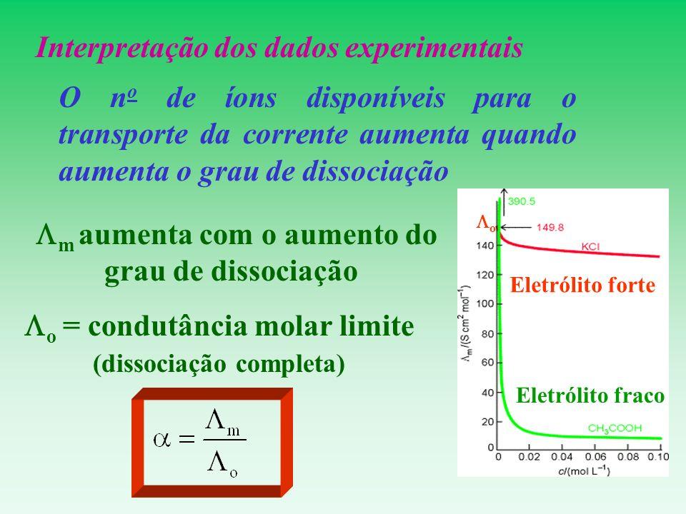 Interpretação dos dados experimentais