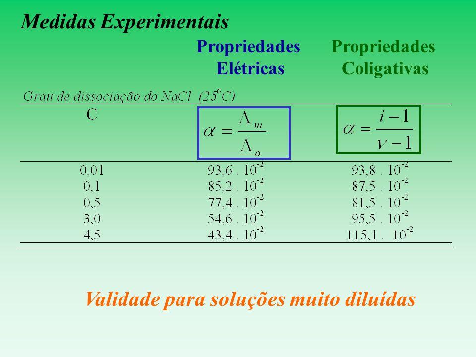 Medidas Experimentais