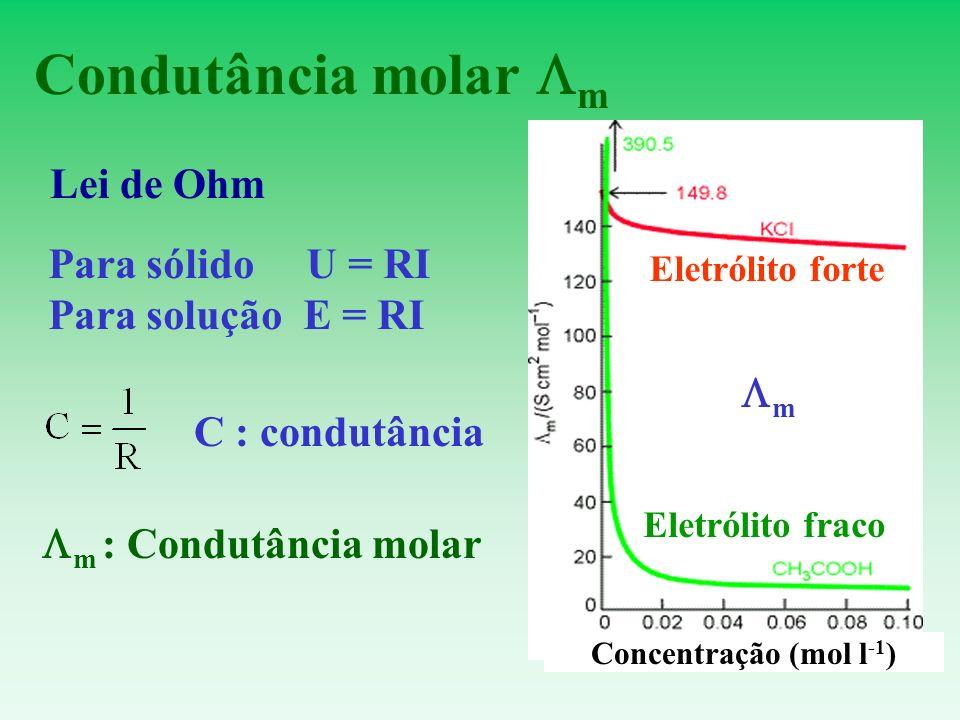 Condutância molar m Lei de Ohm Para sólido U = RI Para solução E = RI