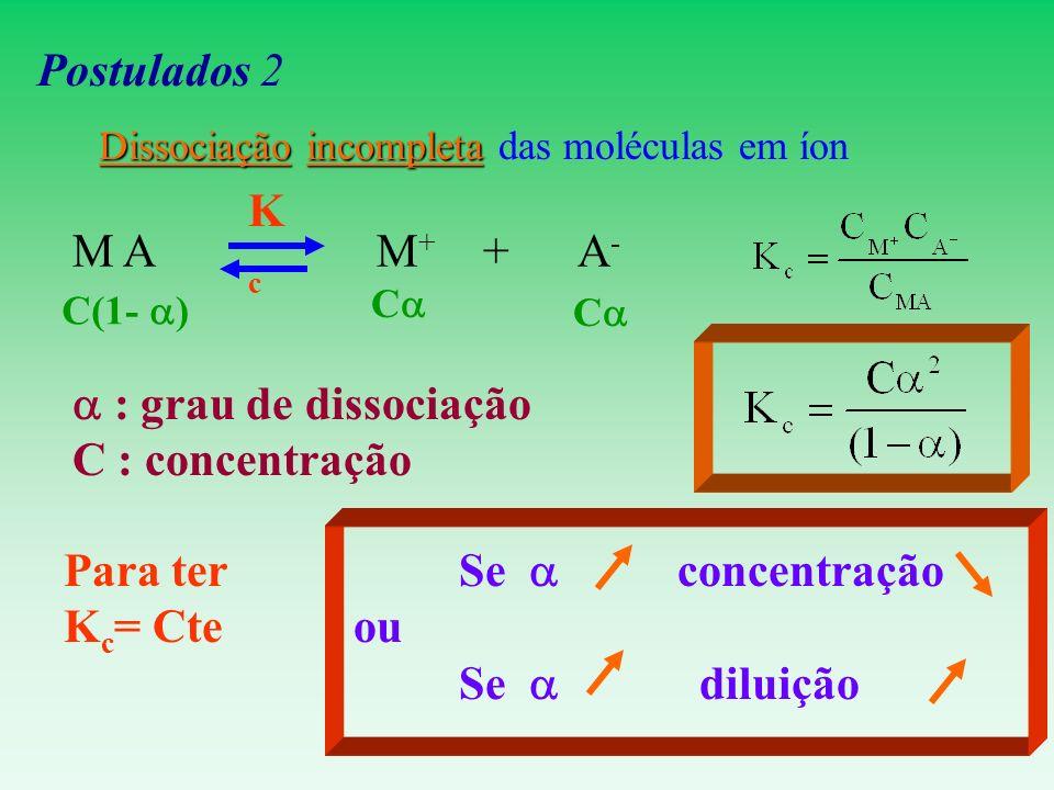 Postulados 2 Kc M A M+ + A- a : grau de dissociação C : concentração