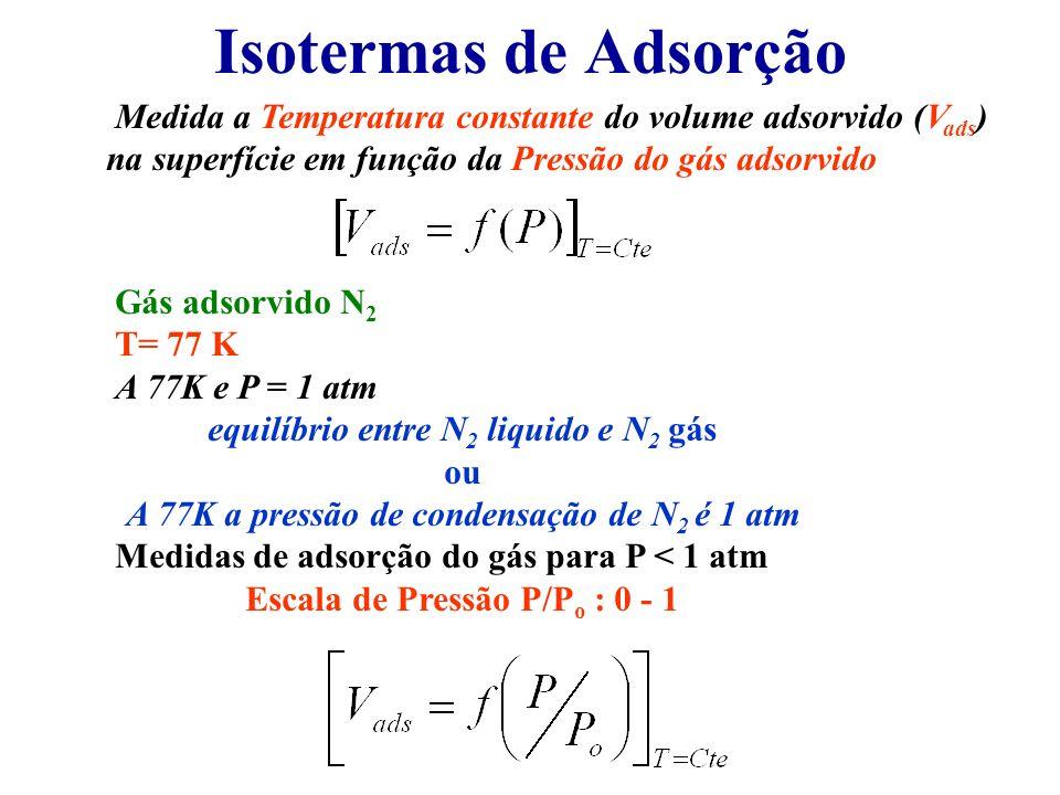 Isotermas de Adsorção Medida a Temperatura constante do volume adsorvido (Vads) na superfície em função da Pressão do gás adsorvido.
