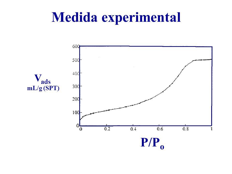 Medida experimental Vads mL/g (SPT) P/Po