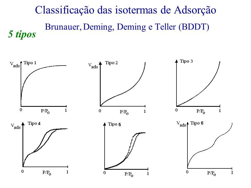 Classificação das isotermas de Adsorção Brunauer, Deming, Deming e Teller (BDDT)