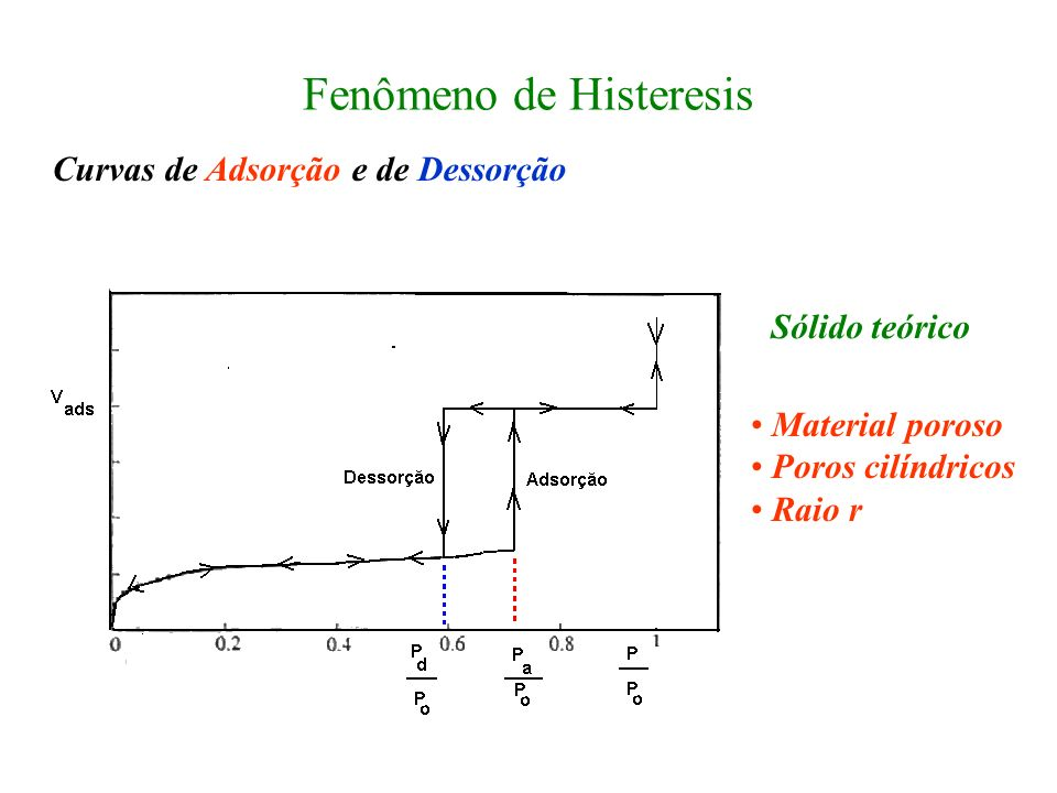 Fenômeno de Histeresis
