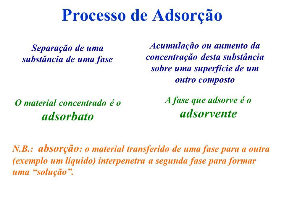 Processo de AdsorçãoAcumulação ou aumento da concentração desta substância sobre uma superfície de um outro composto.