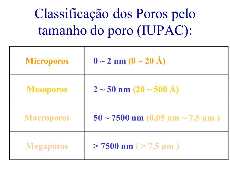 Classificação dos Poros pelo tamanho do poro (IUPAC):