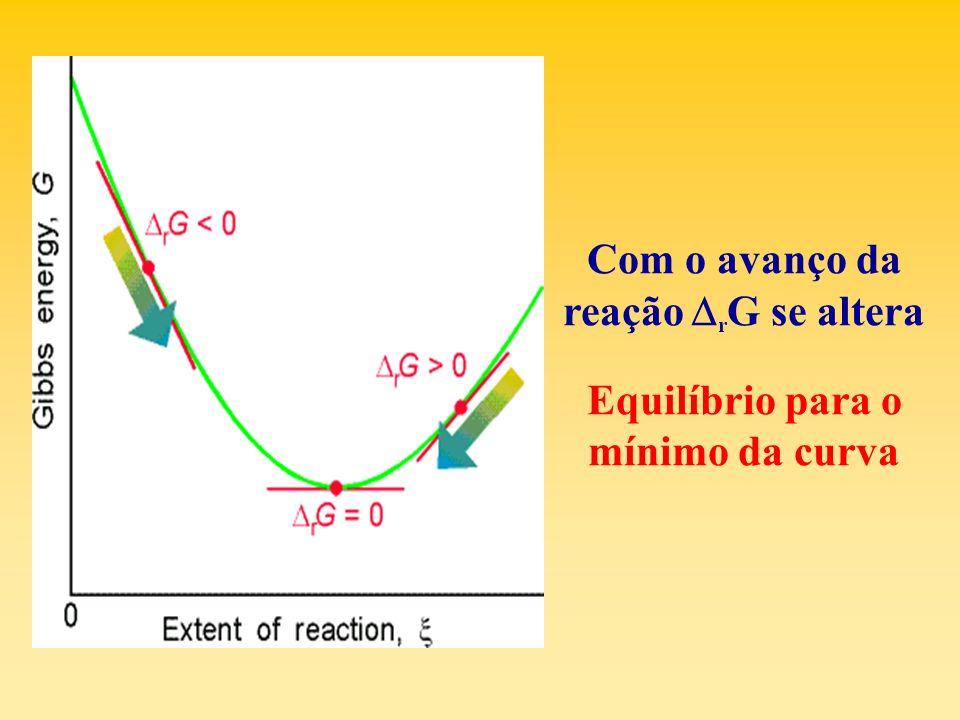 Equilíbrio para o mínimo da curva