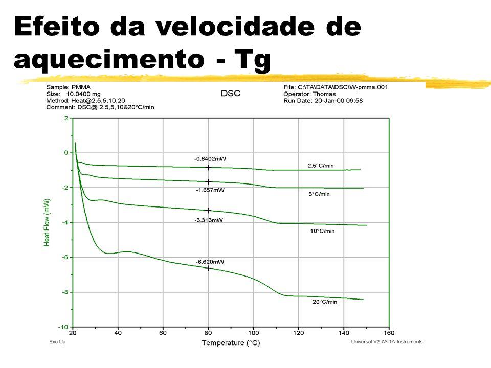 Efeito da velocidade de aquecimento - Tg