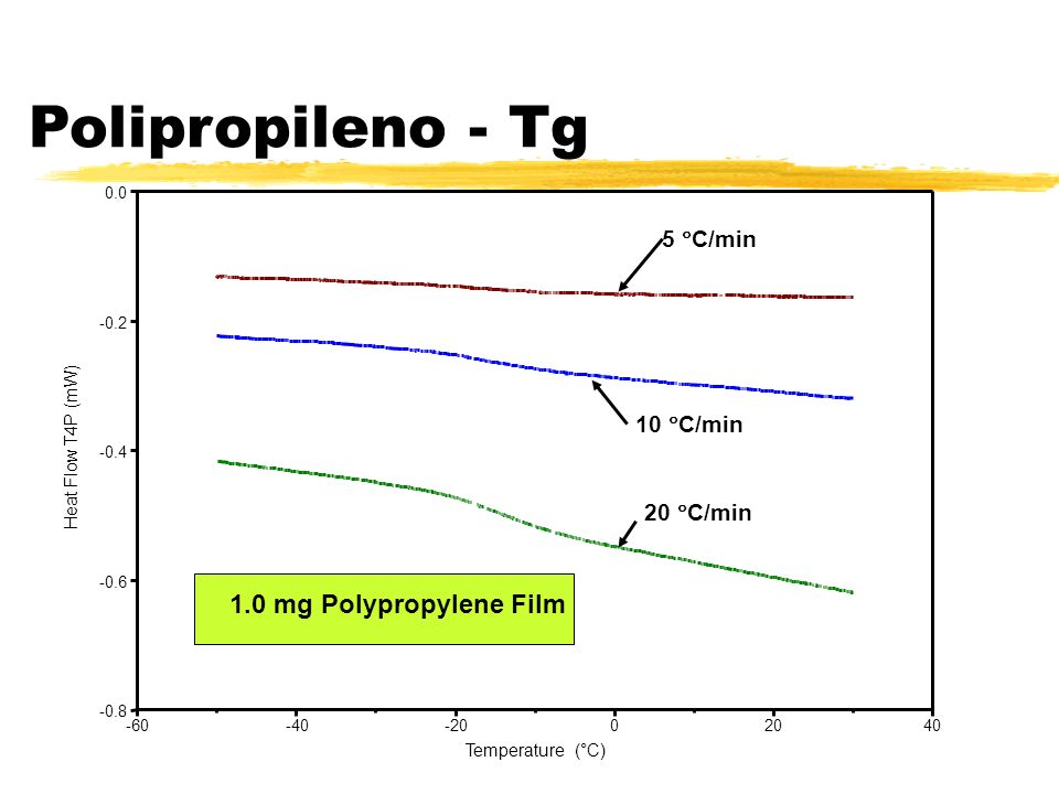 Polipropileno - Tg 1.0 mg Polypropylene Film