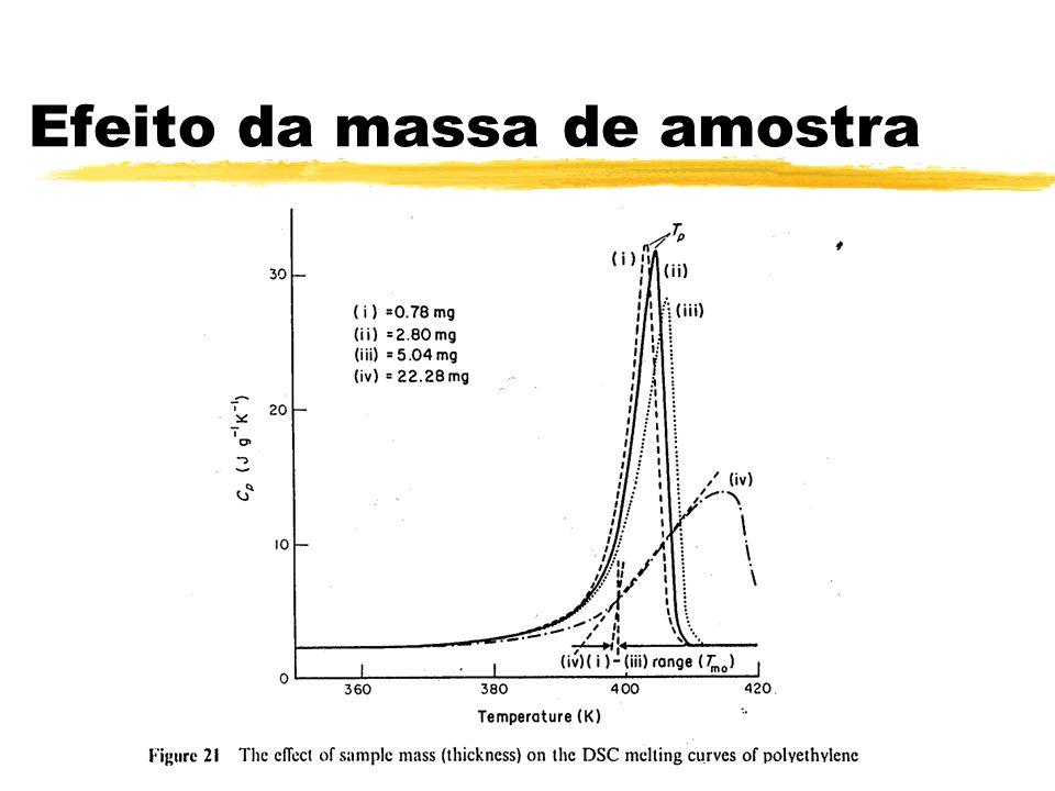 Efeito da massa de amostra