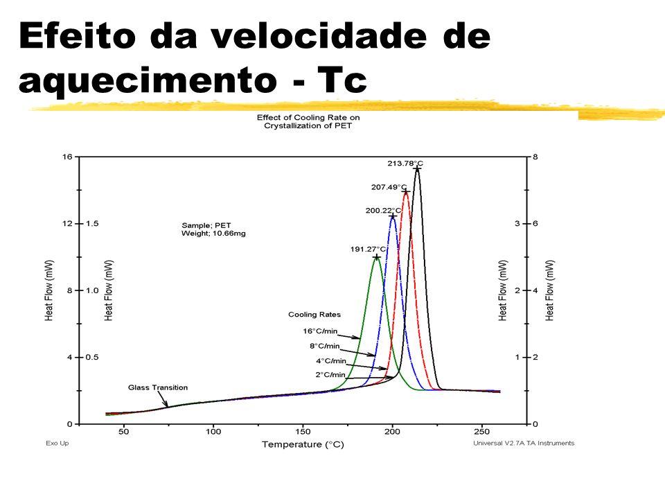 Efeito da velocidade de aquecimento - Tc