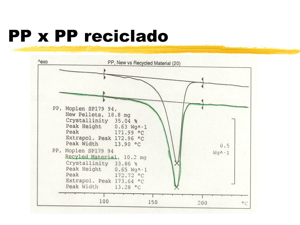 PP x PP reciclado