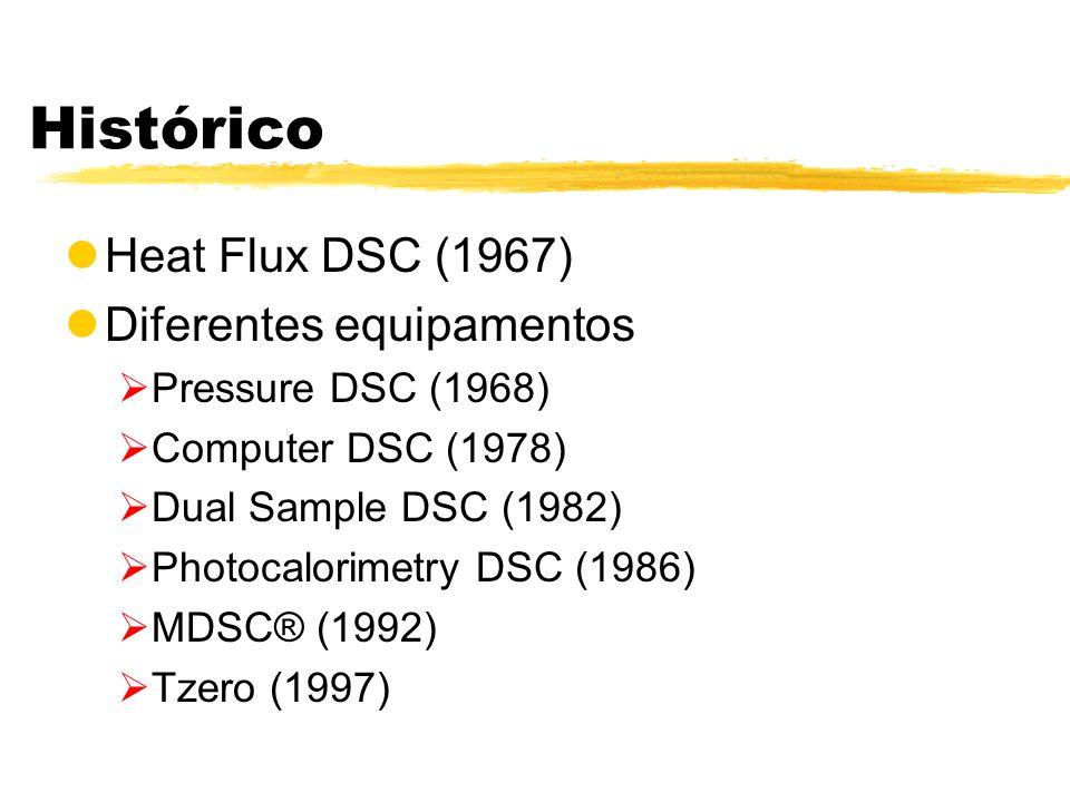 Histórico Heat Flux DSC (1967) Diferentes equipamentos