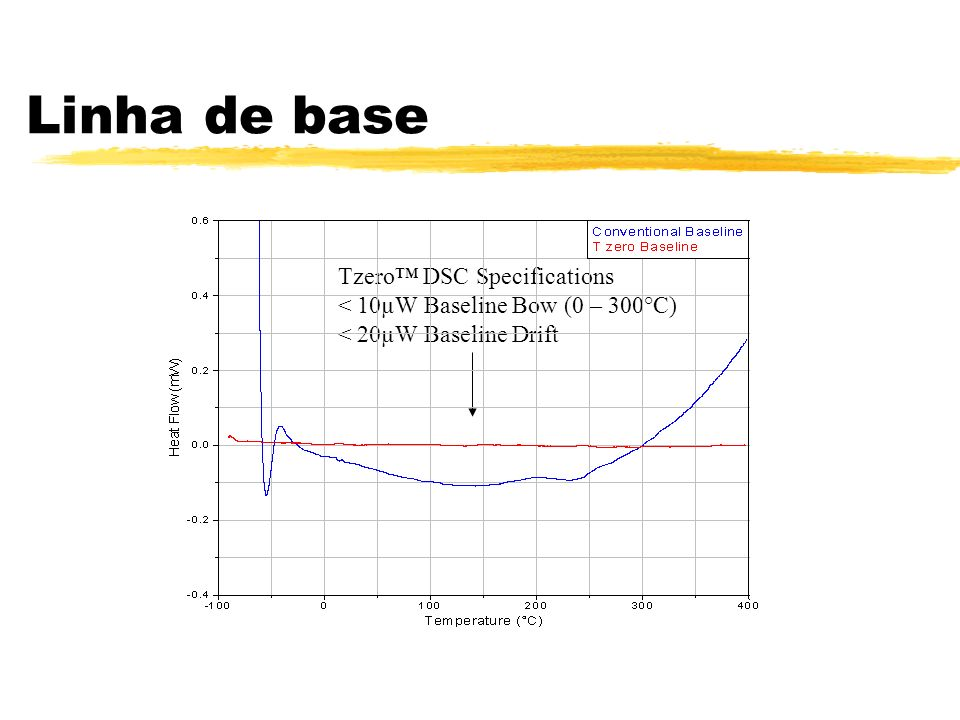 Linha de base Tzero™ DSC Specifications