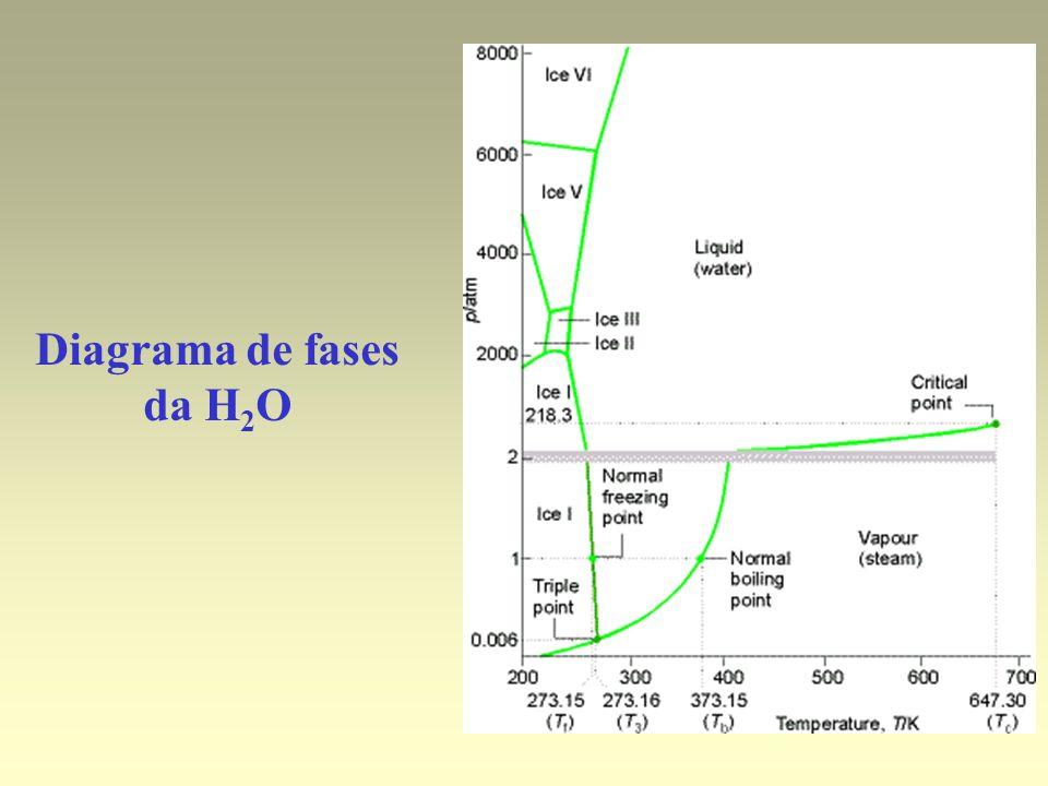 Diagrama de fases da H2O