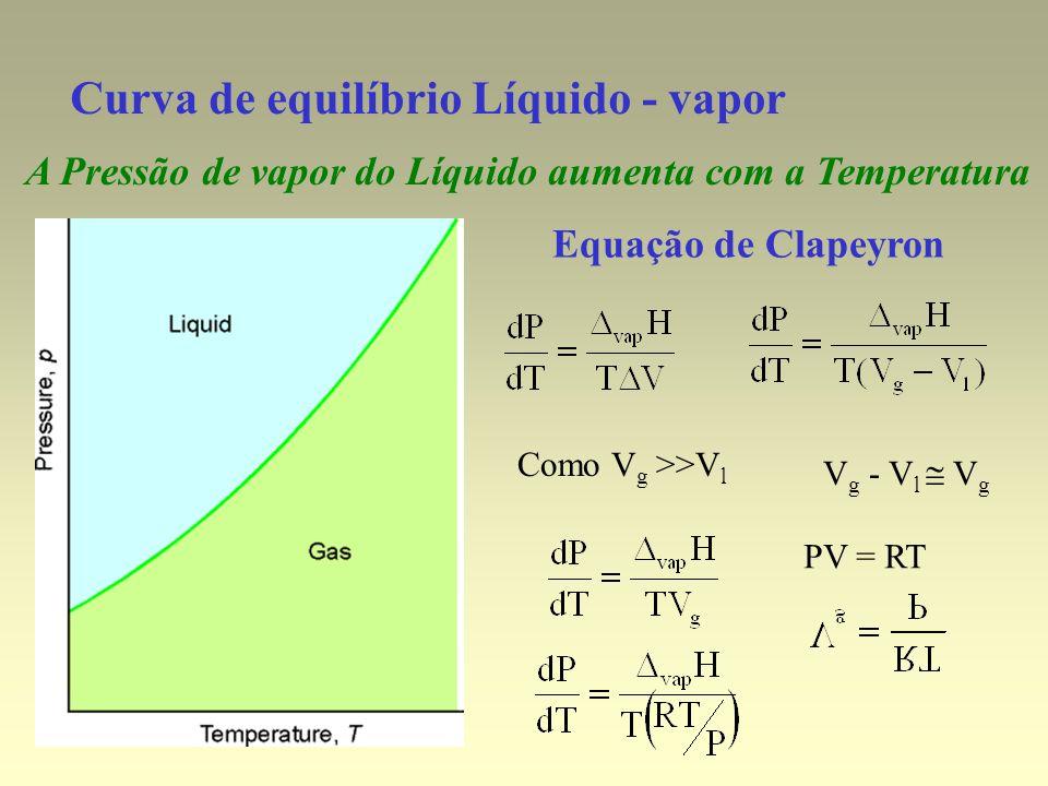 Curva de equilíbrio Líquido - vapor