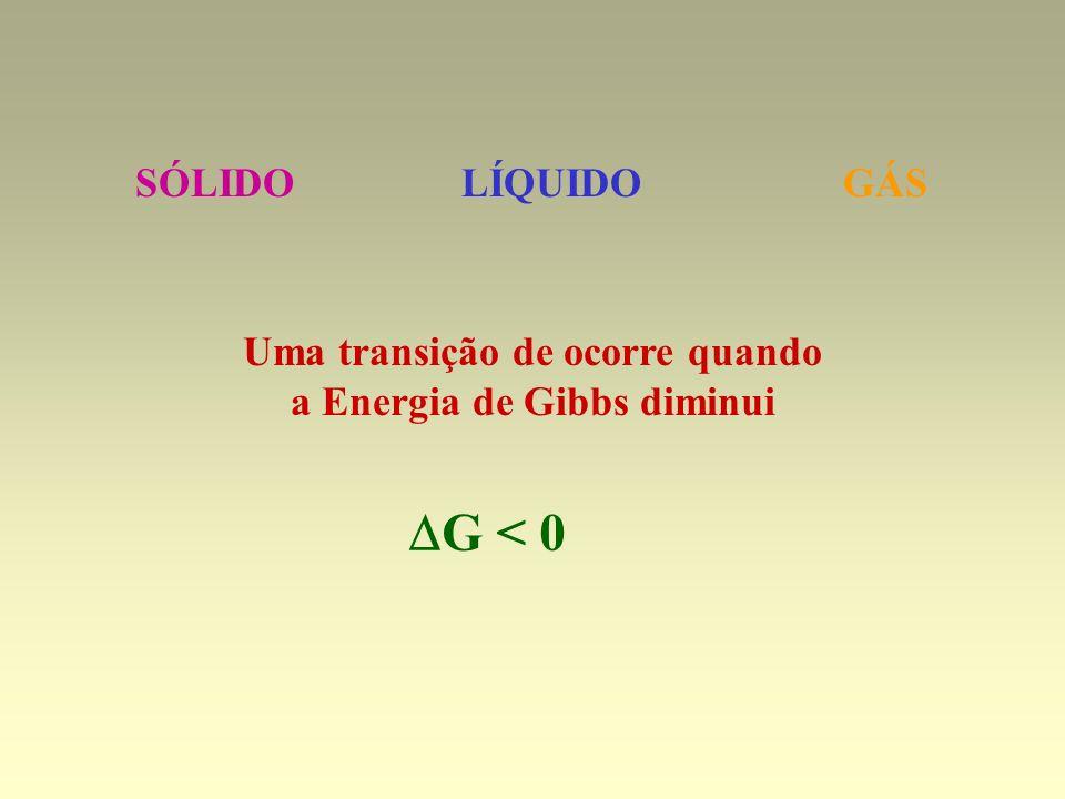 Uma transição de ocorre quando a Energia de Gibbs diminui