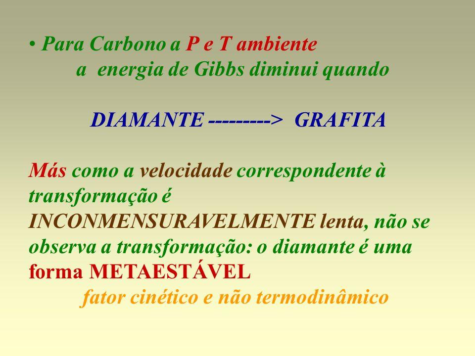DIAMANTE ---------> GRAFITA fator cinético e não termodinâmico
