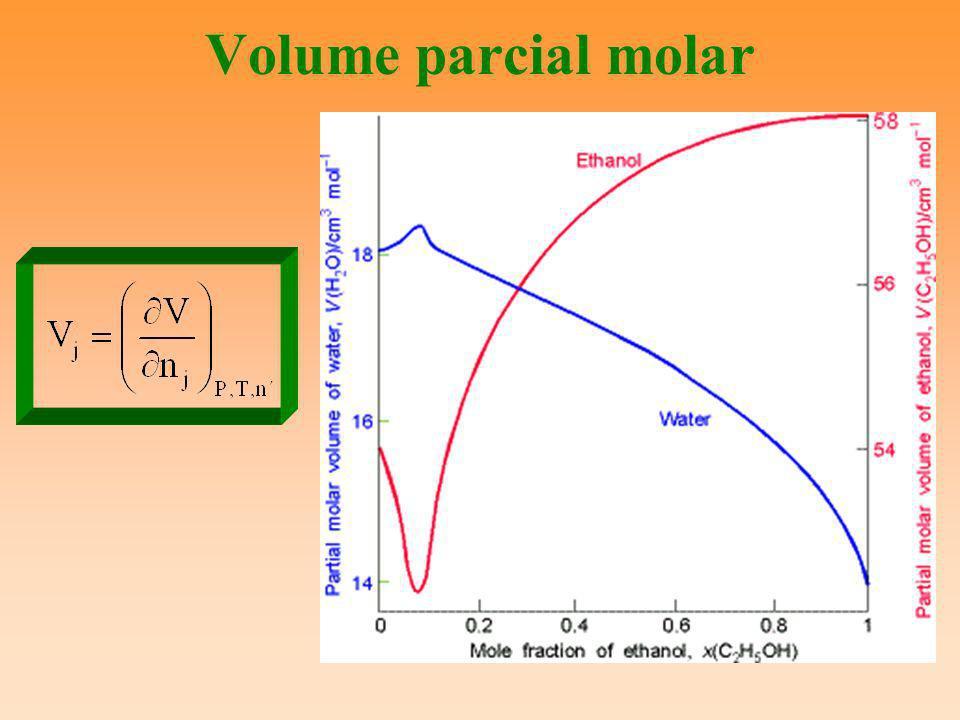 Volume parcial molar