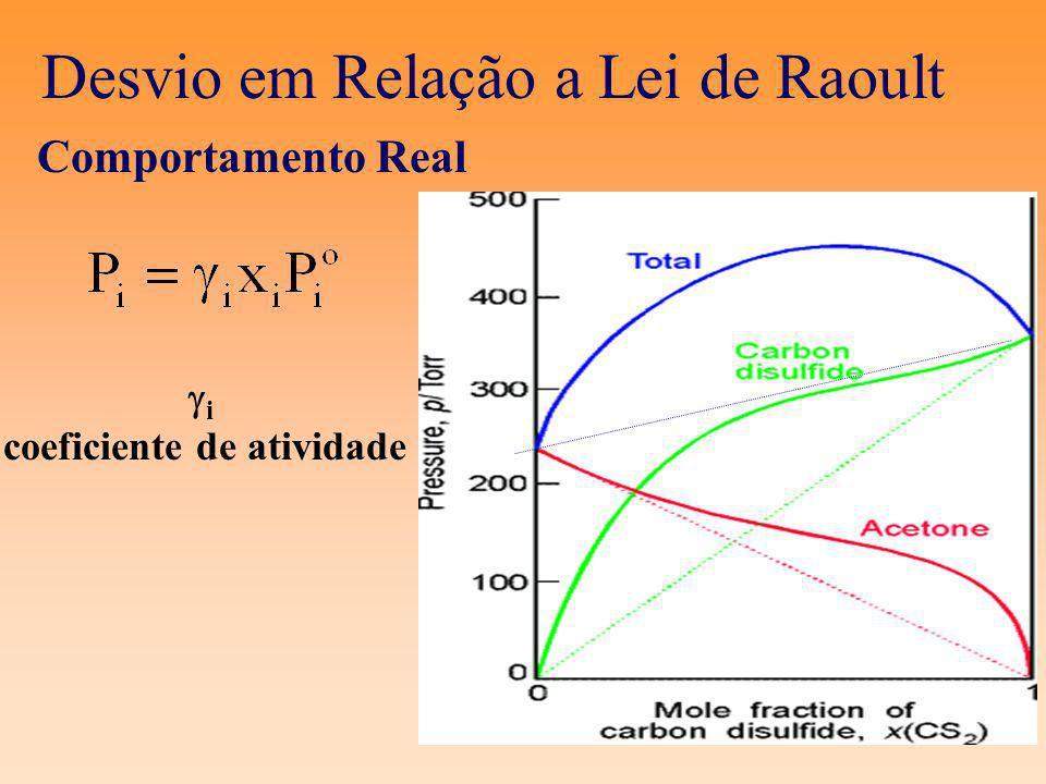 Desvio em Relação a Lei de Raoult
