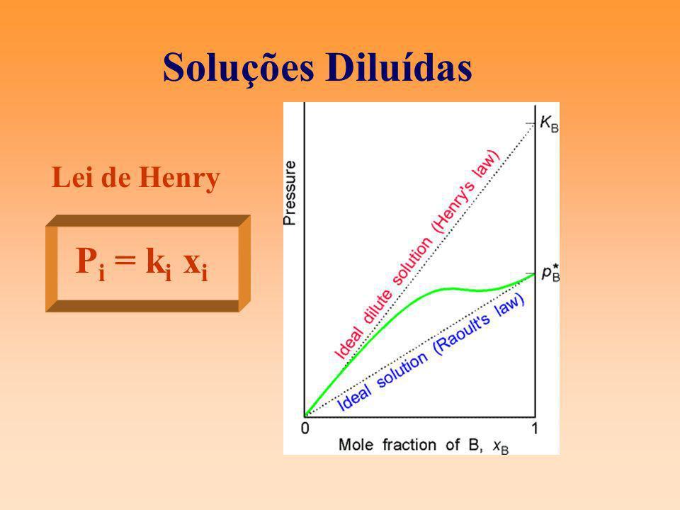 Soluções Diluídas Lei de Henry Pi = ki xi