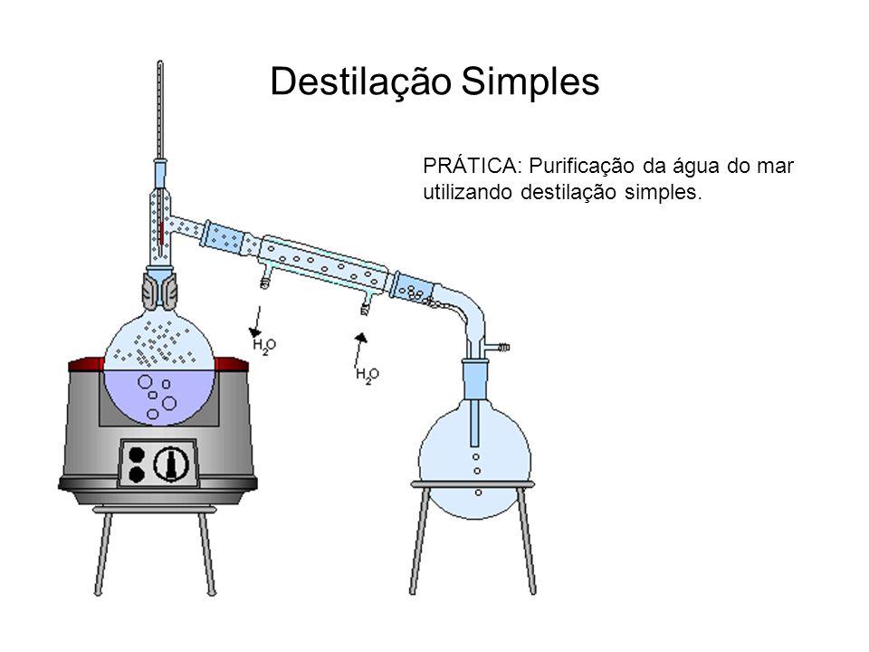 Destilação Simples PRÁTICA: Purificação da água do mar