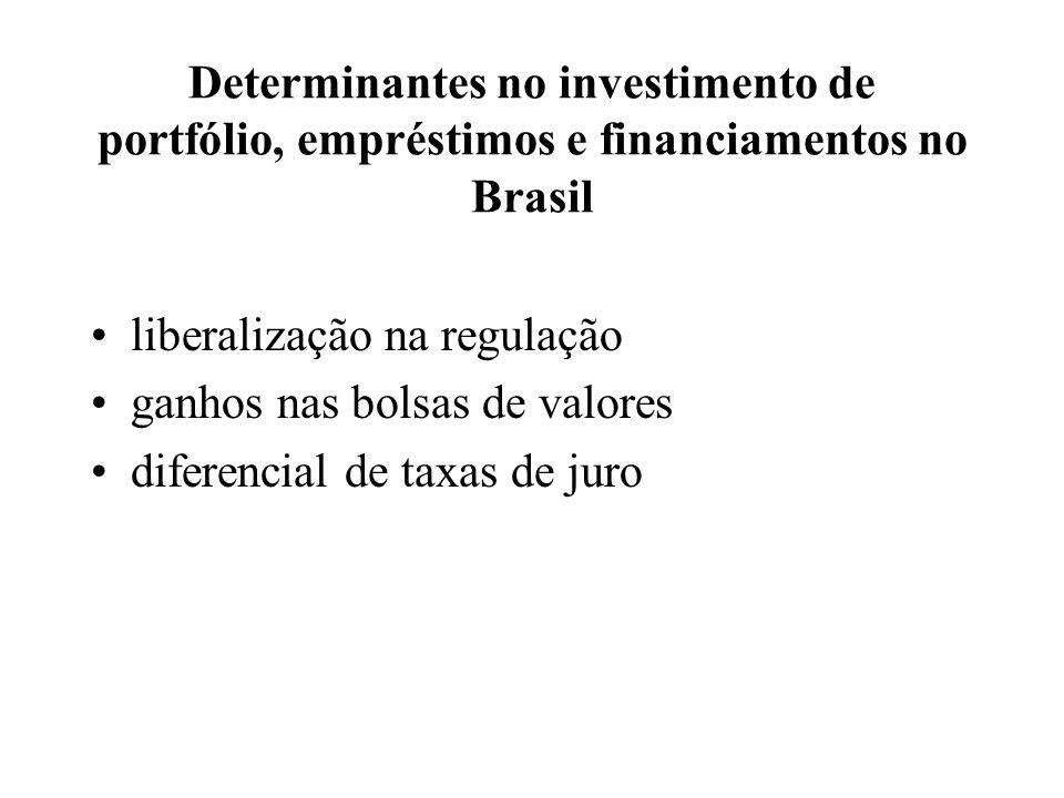 Determinantes no investimento de portfólio, empréstimos e financiamentos no Brasil