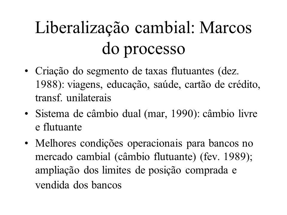Liberalização cambial: Marcos do processo