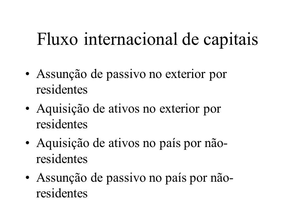 Fluxo internacional de capitais