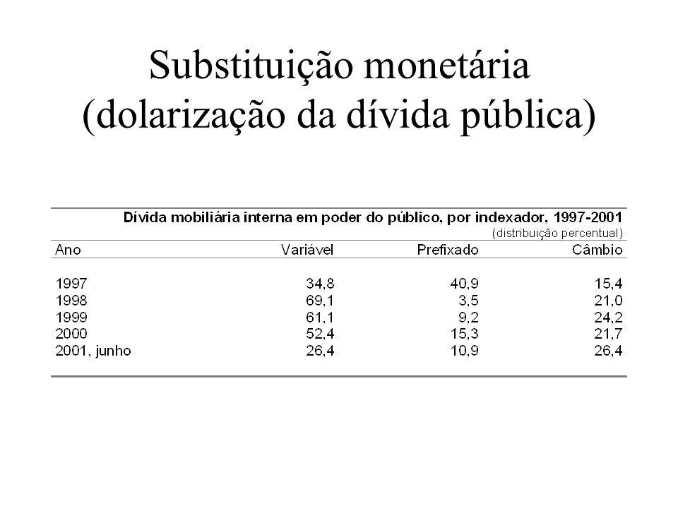 Substituição monetária (dolarização da dívida pública)