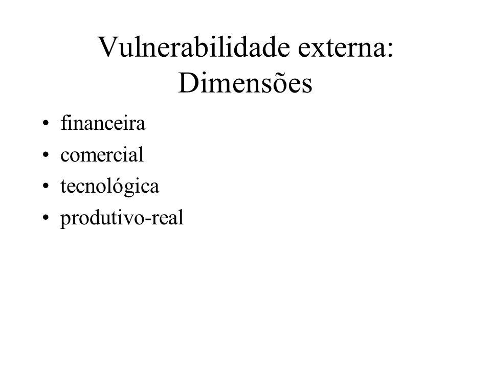 Vulnerabilidade externa: Dimensões