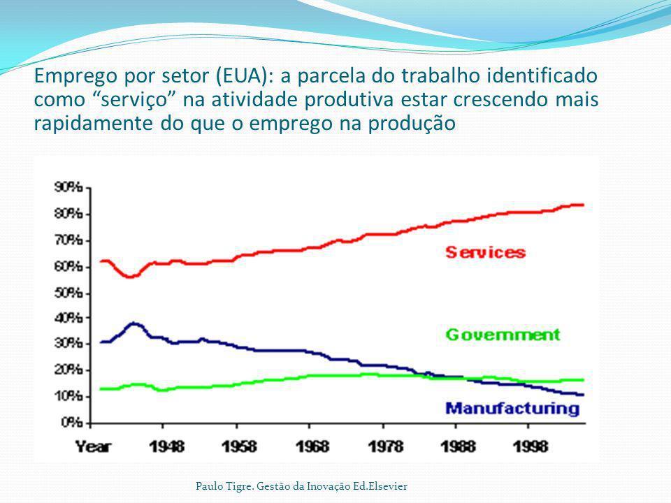 Emprego por setor (EUA): a parcela do trabalho identificado como serviço na atividade produtiva estar crescendo mais rapidamente do que o emprego na produção