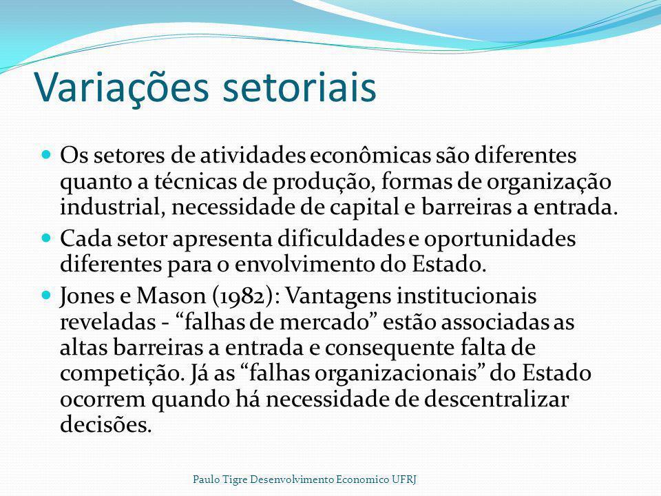 Variações setoriais