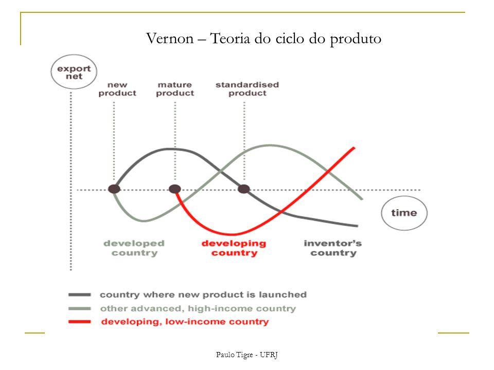 Vernon – Teoria do ciclo do produto