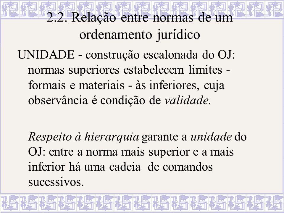 2.2. Relação entre normas de um ordenamento jurídico