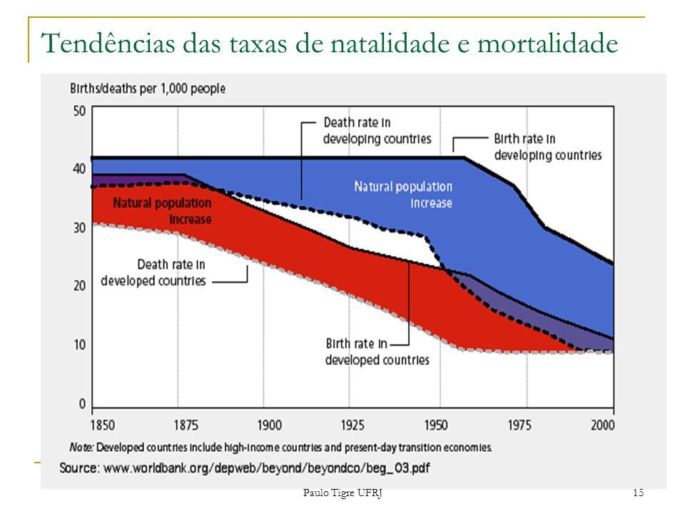 Tendências das taxas de natalidade e mortalidade