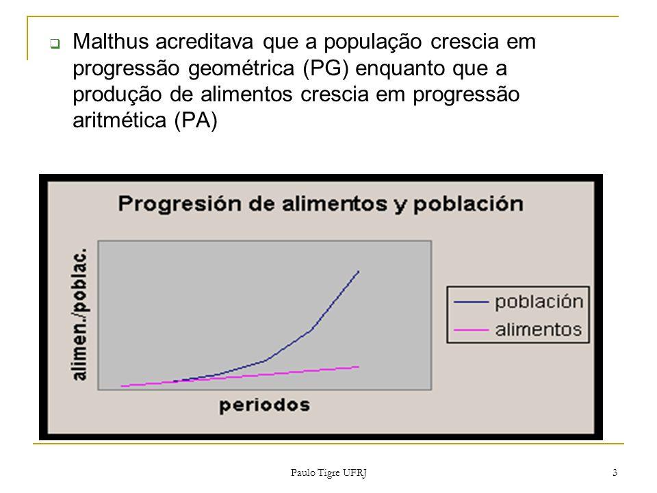 Malthus acreditava que a população crescia em progressão geométrica (PG) enquanto que a produção de alimentos crescia em progressão aritmética (PA)