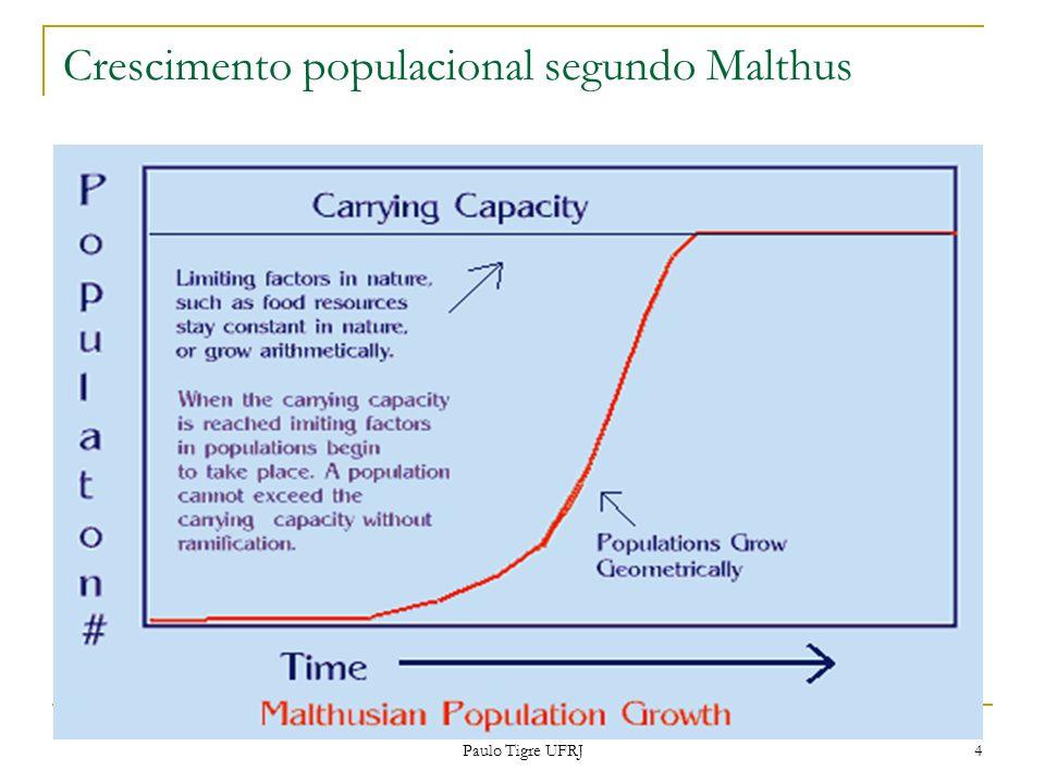 Crescimento populacional segundo Malthus