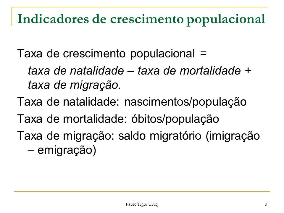 Indicadores de crescimento populacional