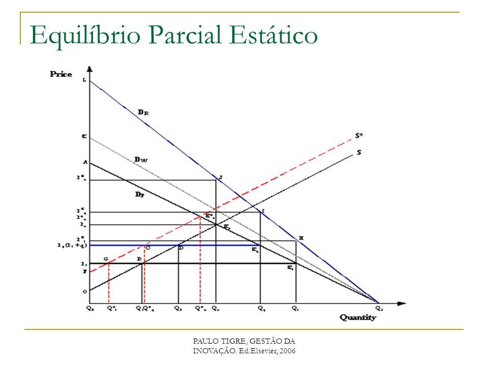 Equilíbrio Parcial Estático