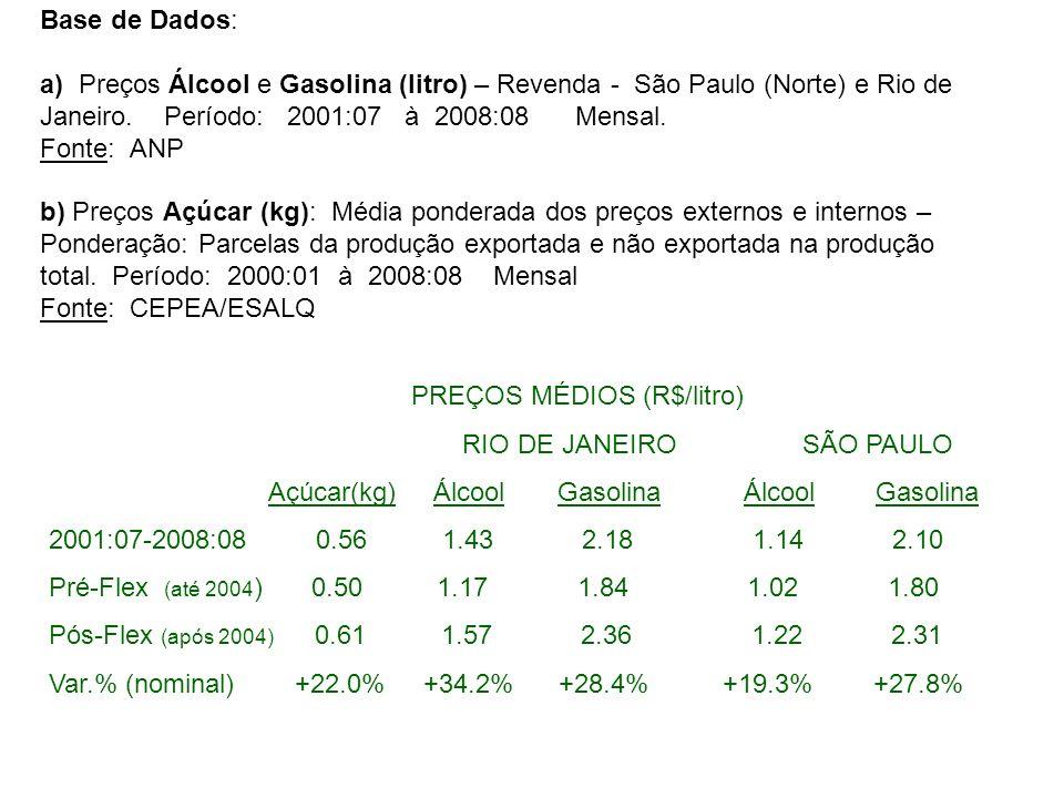 Açúcar(kg) Álcool Gasolina Álcool Gasolina
