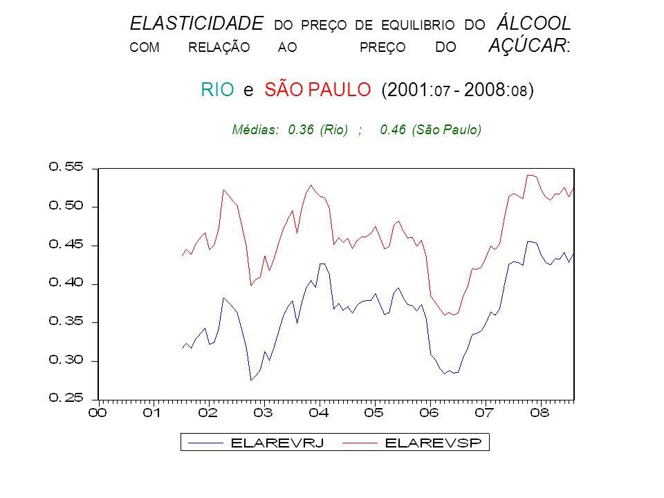 ELASTICIDADE DO PREÇO DE EQUILIBRIO DO ÁLCOOL COM RELAÇÃO AO PREÇO DO AÇÚCAR: RIO e SÃO PAULO (2001:07 - 2008:08)