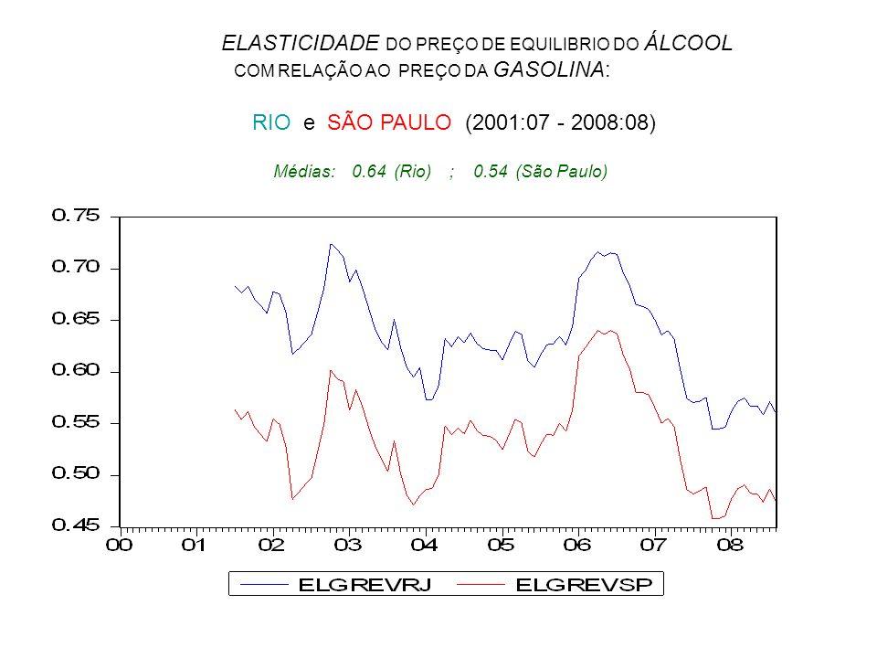 ELASTICIDADE DO PREÇO DE EQUILIBRIO DO ÁLCOOL COM RELAÇÃO AO PREÇO DA GASOLINA: RIO e SÃO PAULO (2001:07 - 2008:08)
