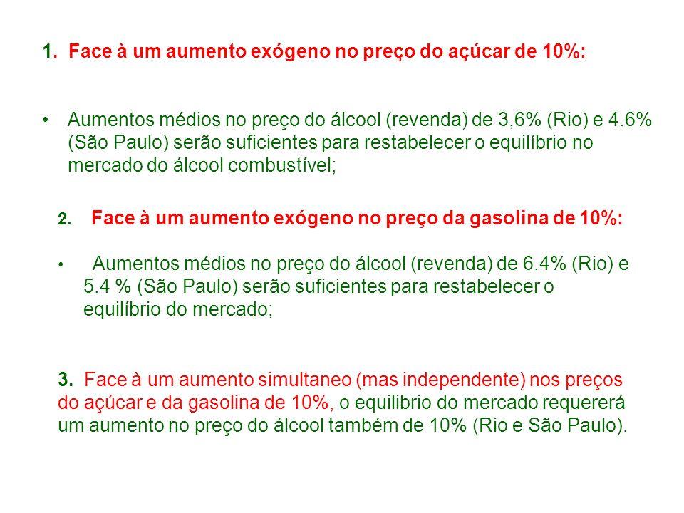 1. Face à um aumento exógeno no preço do açúcar de 10%: