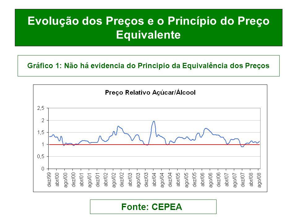 Evolução dos Preços e o Princípio do Preço Equivalente