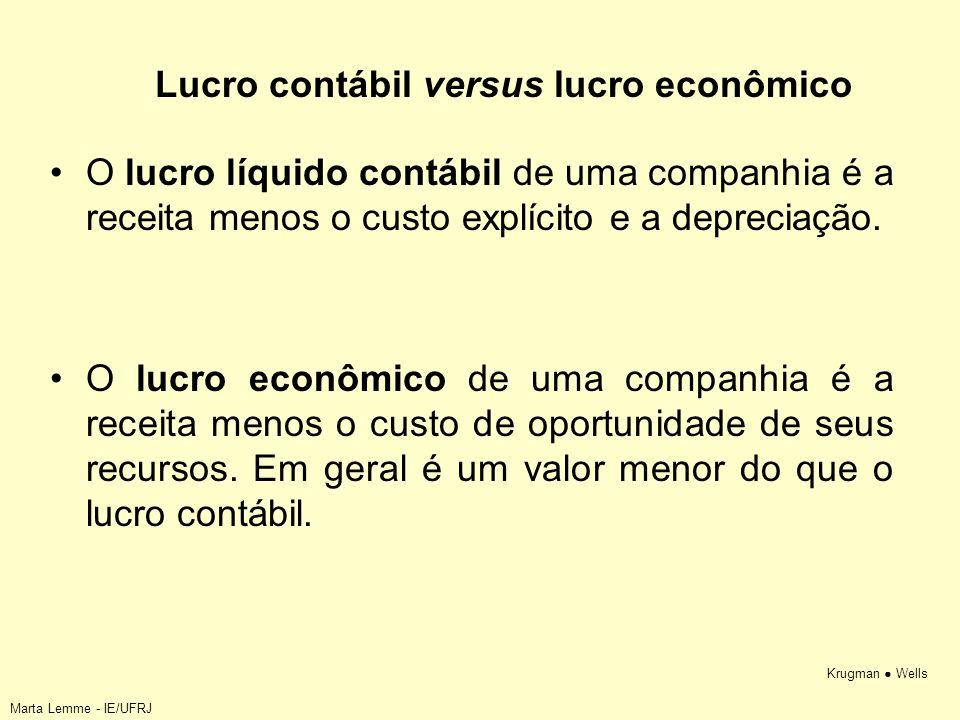 Lucro contábil versus lucro econômico