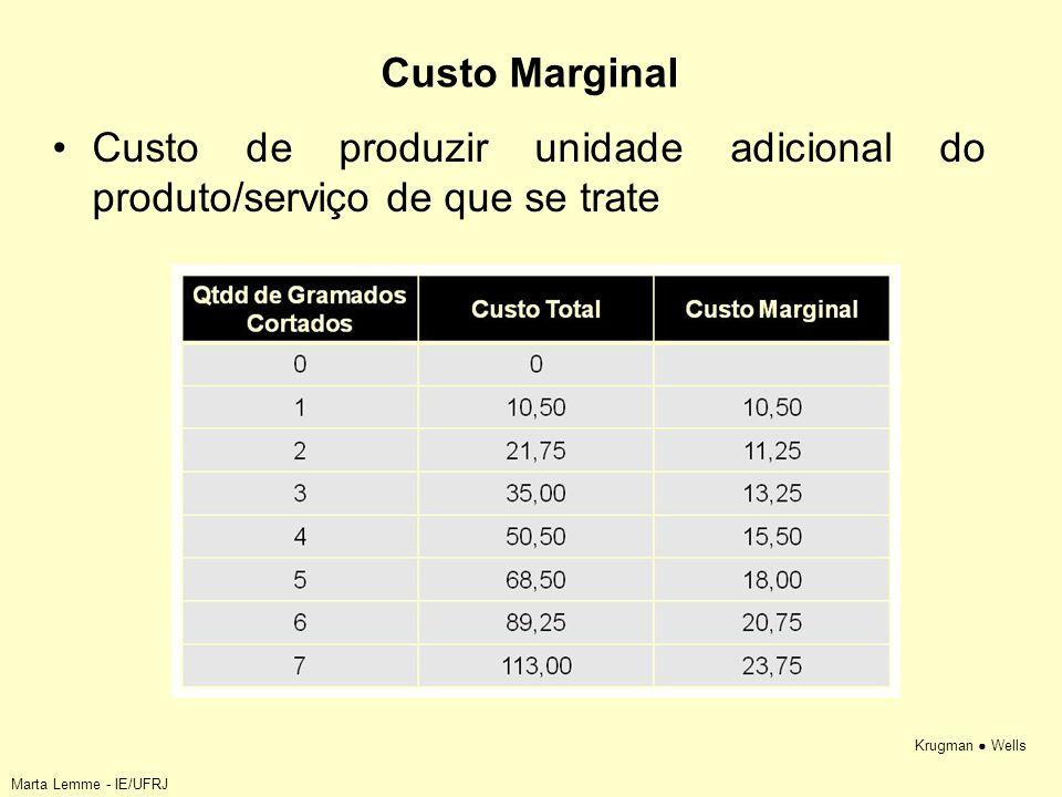 Custo de produzir unidade adicional do produto/serviço de que se trate