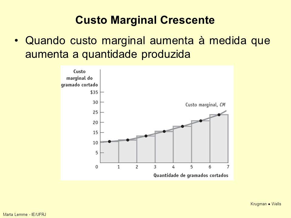 Custo Marginal Crescente