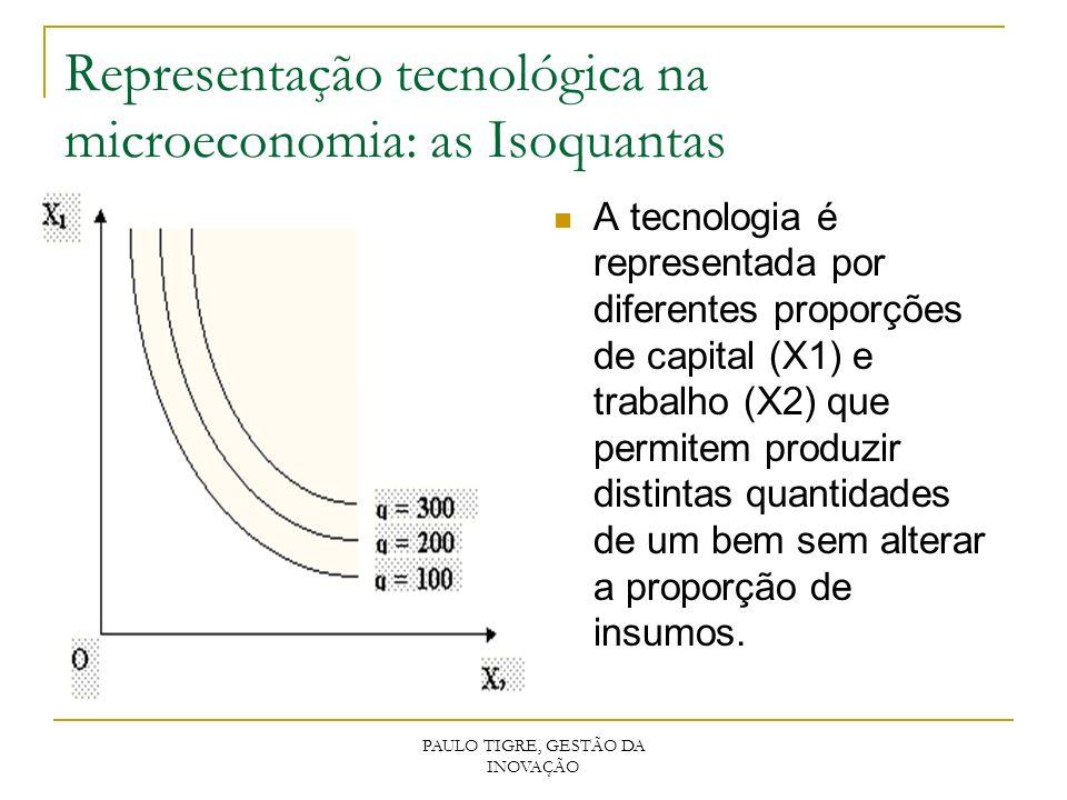 Representação tecnológica na microeconomia: as Isoquantas