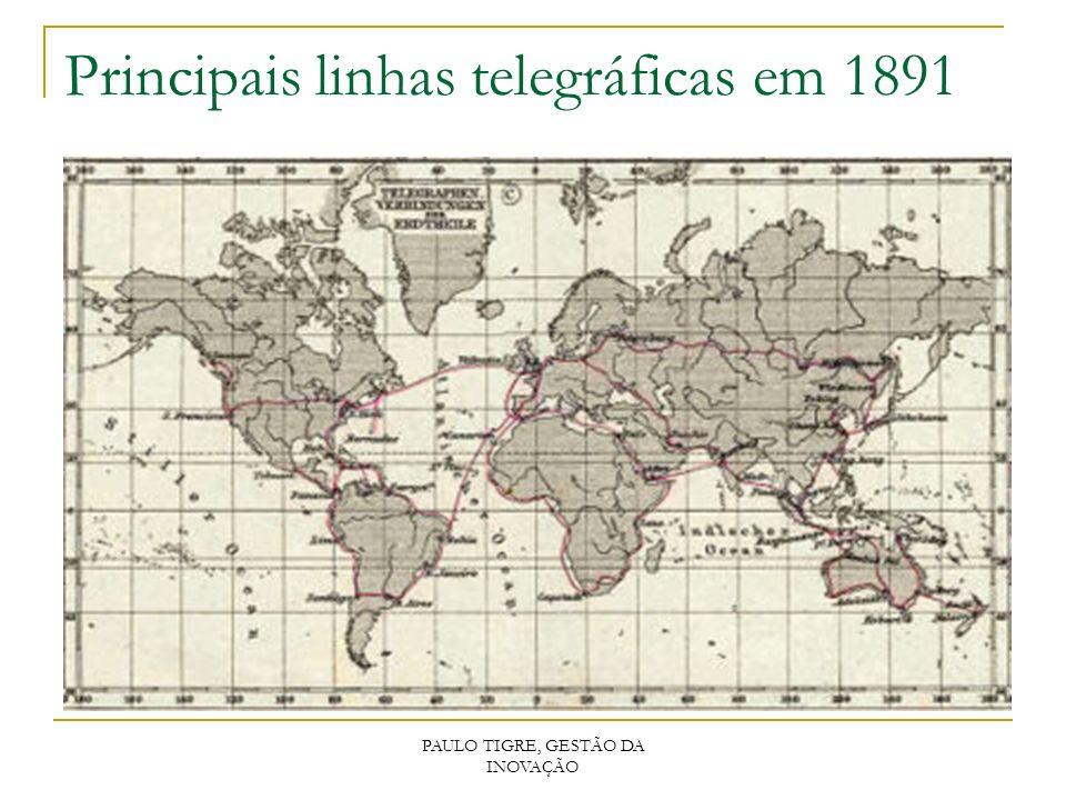 Principais linhas telegráficas em 1891